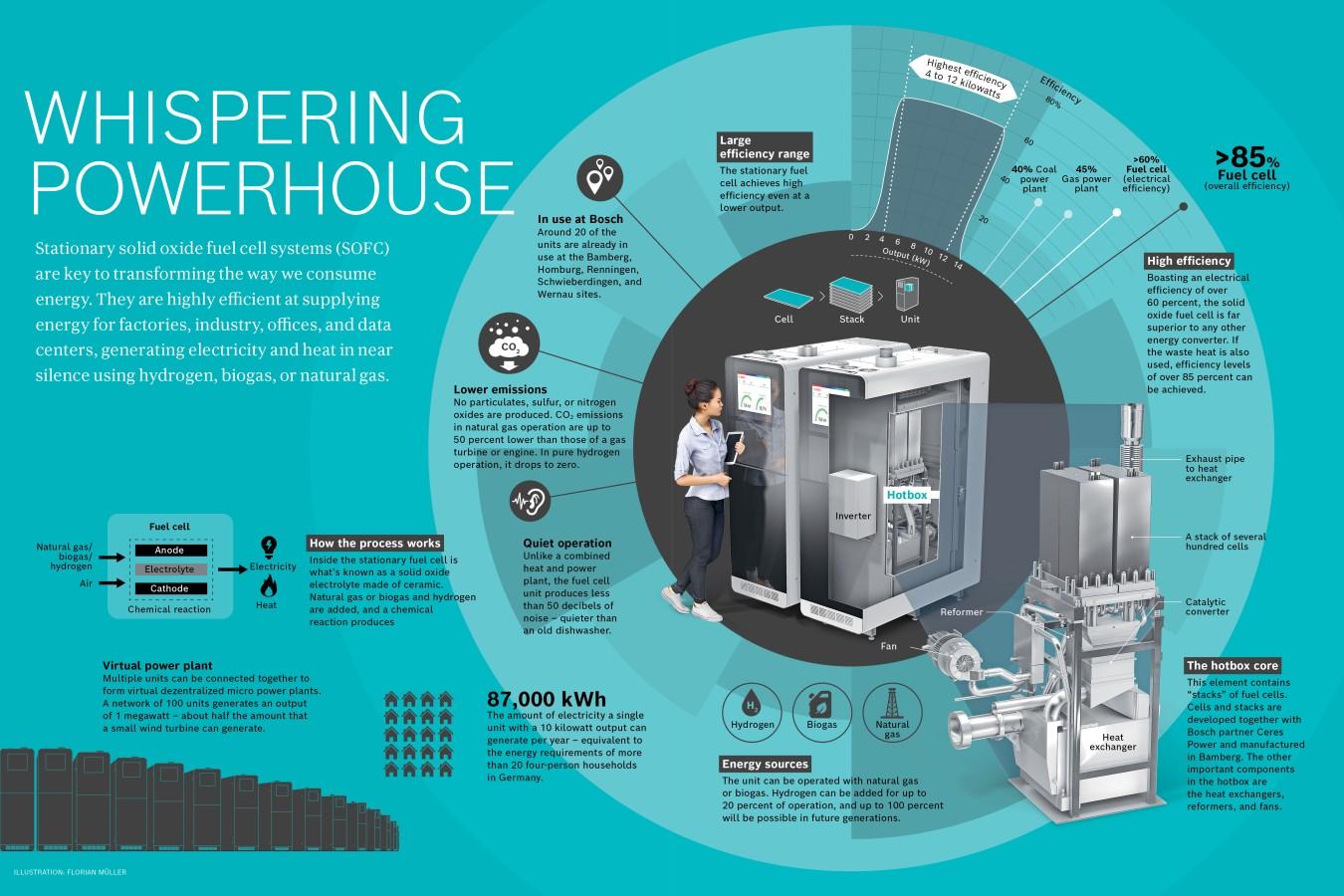 Celle a combustibile stazionarie: Bosch prevede la produzione su vasta scala nel 2024