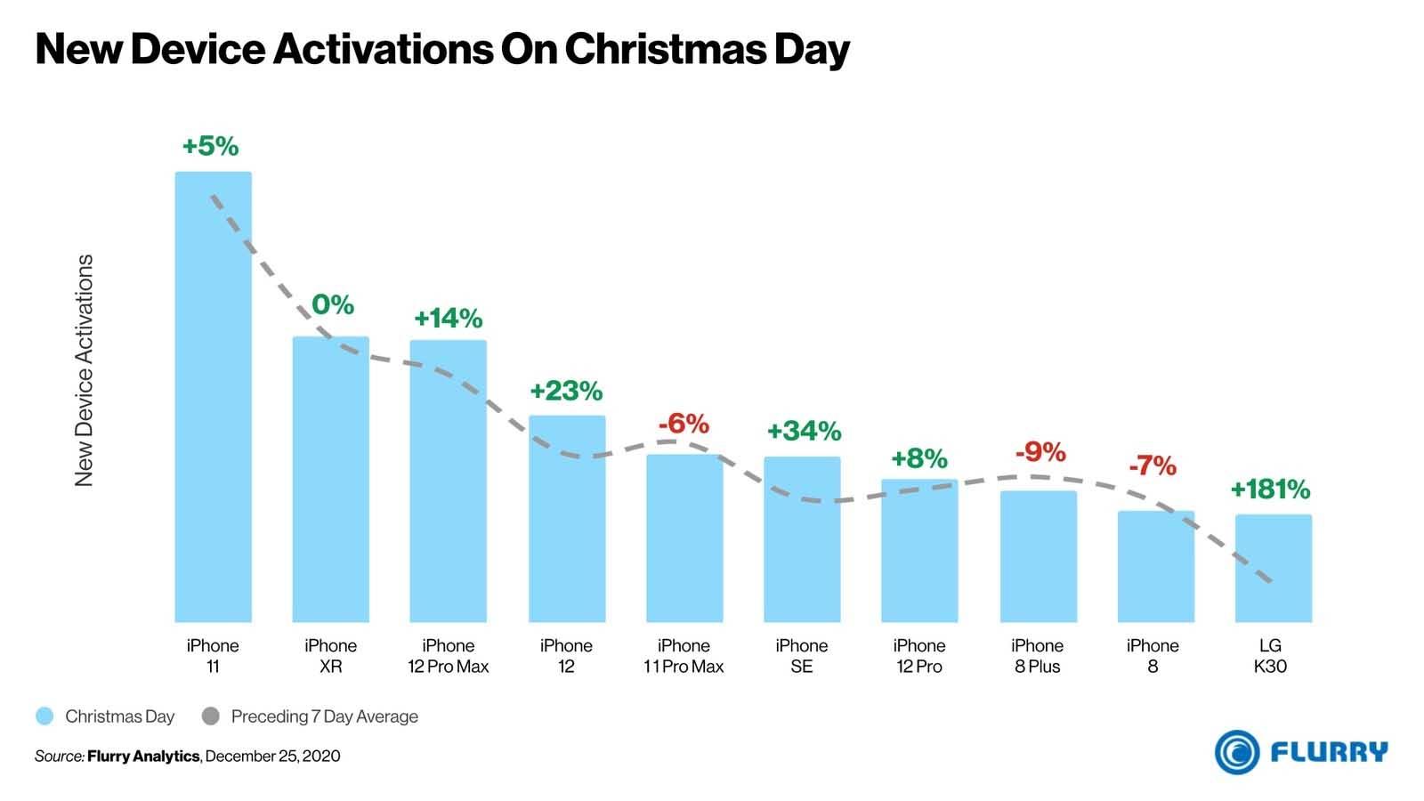 9 telefoni su 10 attivati negli USA a Natale erano iPhone