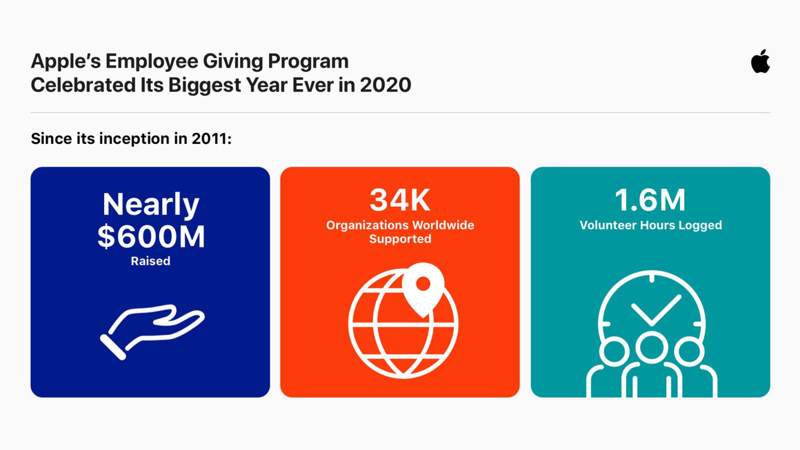 Le donazioni dei dipendenti Apple nel 2020 sono da record