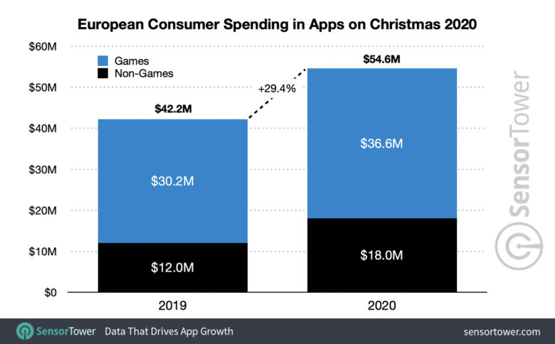 Spese folli in App Store per questo Natale
