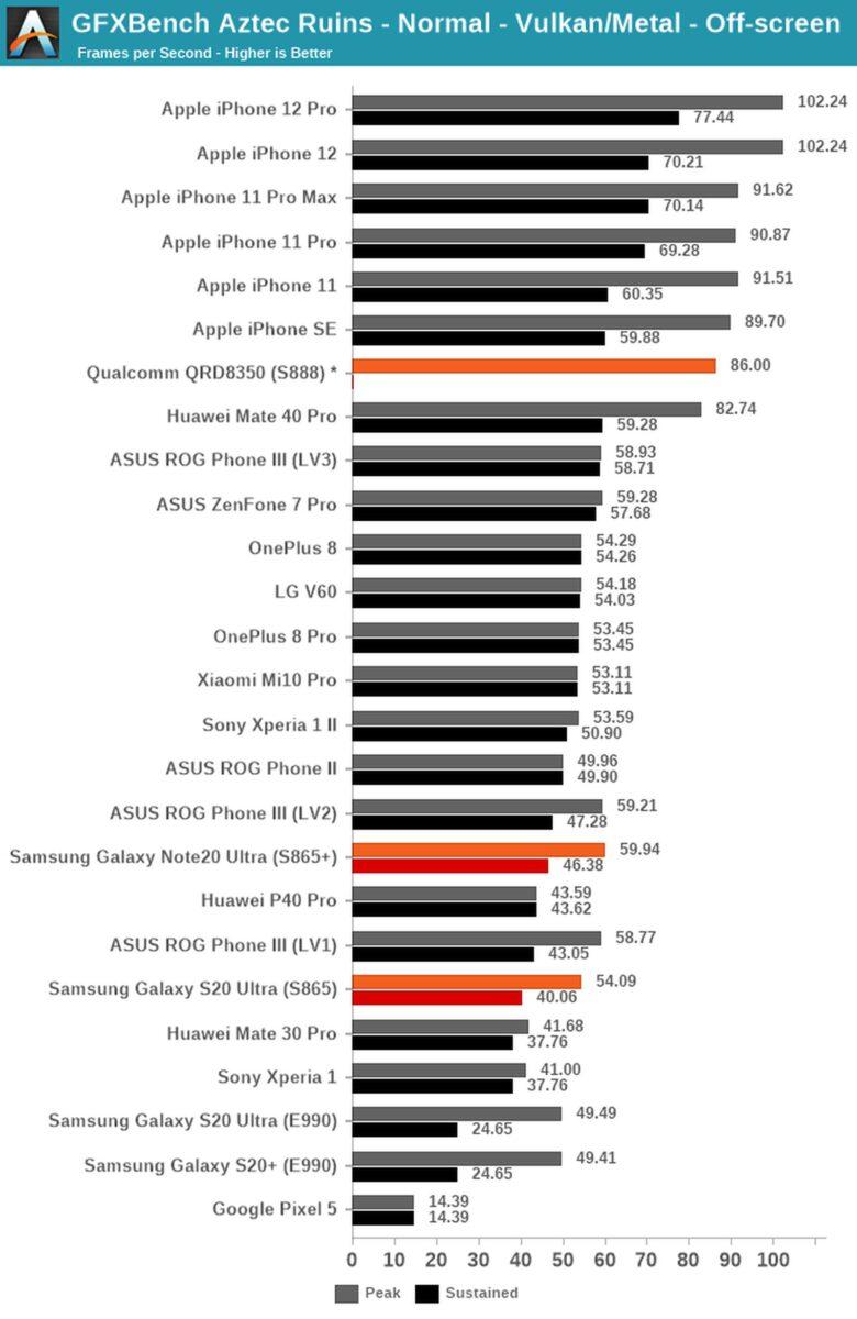 L'A14 di Apple batte in velocità anche il nuovo Snapdragon 888 destinato ai futuri telefoni Android