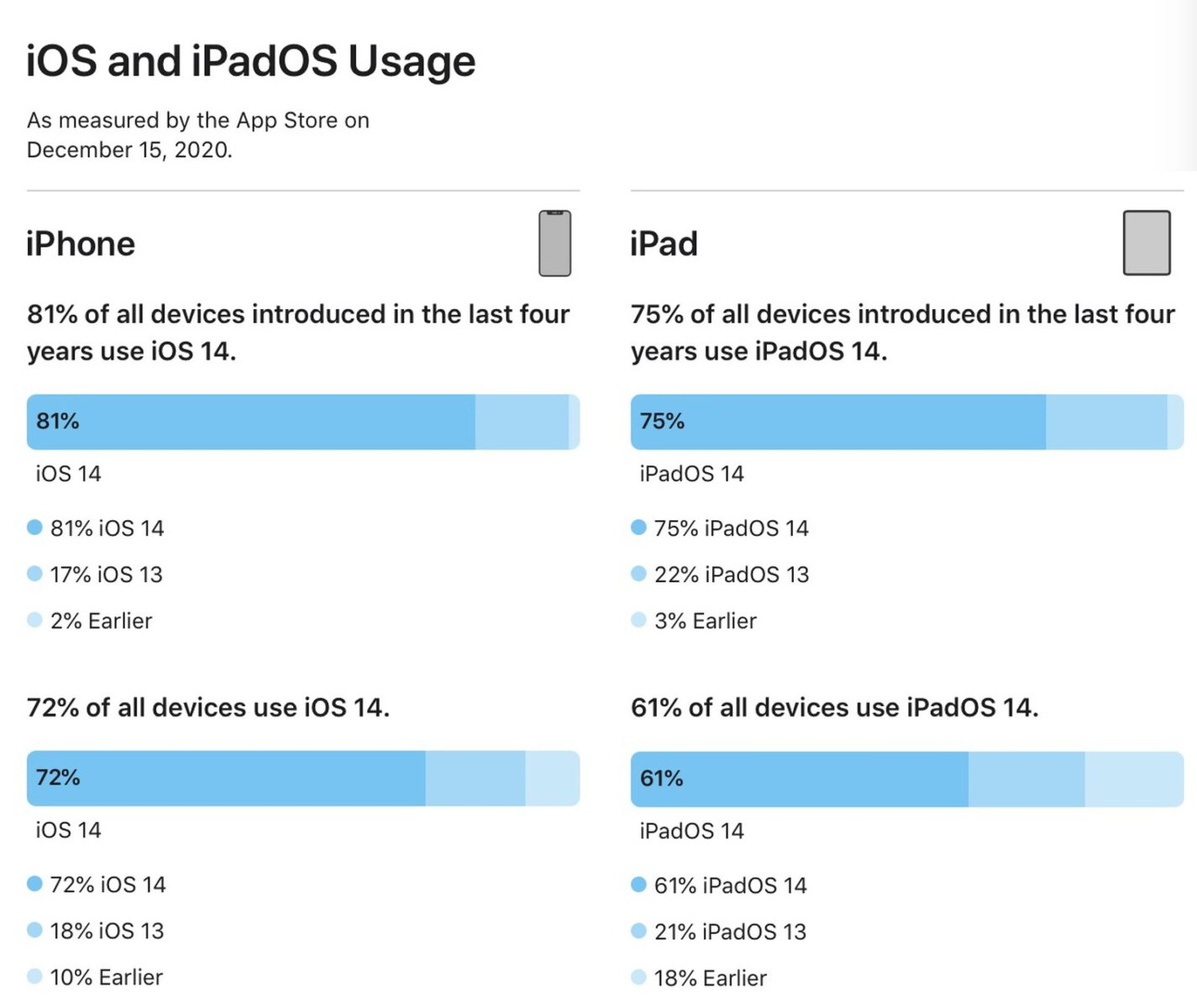 iOS 14 ora è sull'81% degli iPhone degli ultimi quattro anni