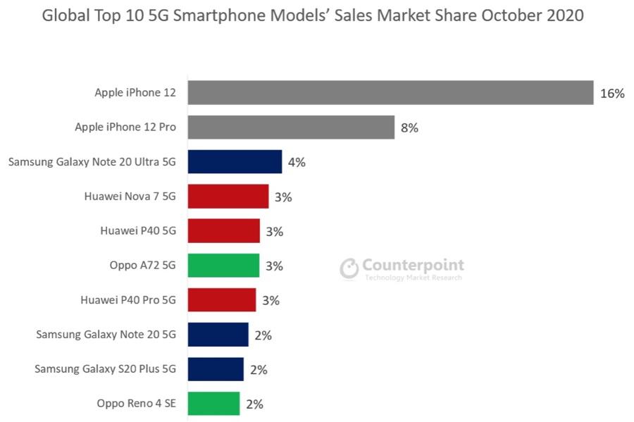 iPhone 12 è lo smartphone 5G più venduto al mondo