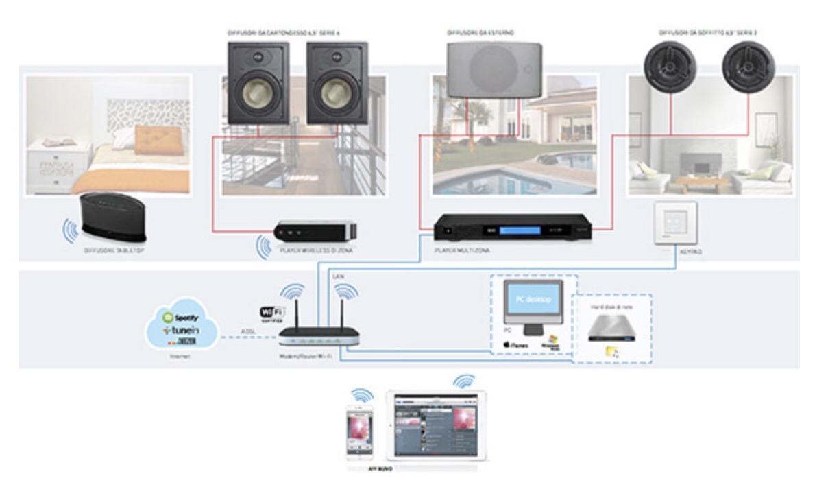 Sonos e Legrand firmano un accordo di licenza pluriennale per l'audio wireless multi stanza