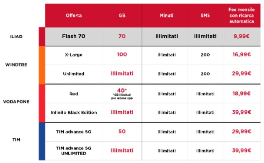 Iliad colpisce ancora con la super offerta Flash 70 per la connettività 5G