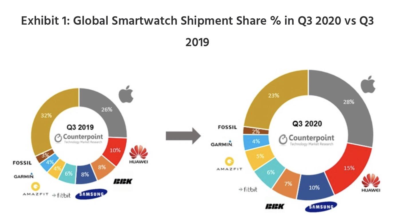 Le vendite Apple Watch rappresentano la metà di tutte le spedizioni smartwatch nel terzo trimestre