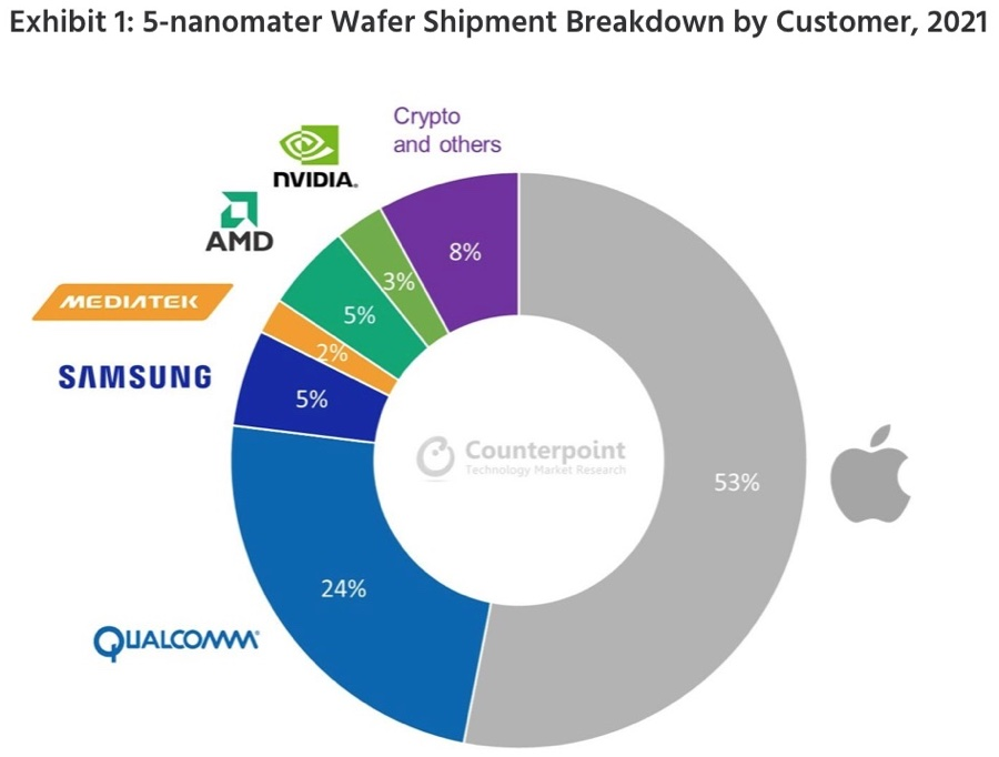 Apple domina e dominerà i chip a 5 nanometri