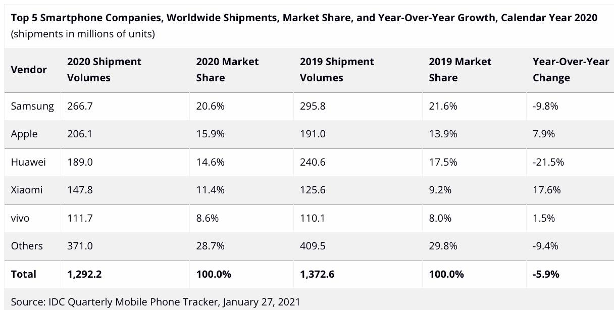Con iPhone 12 Apple supera Samsung e diventa primo costruttore al mondo