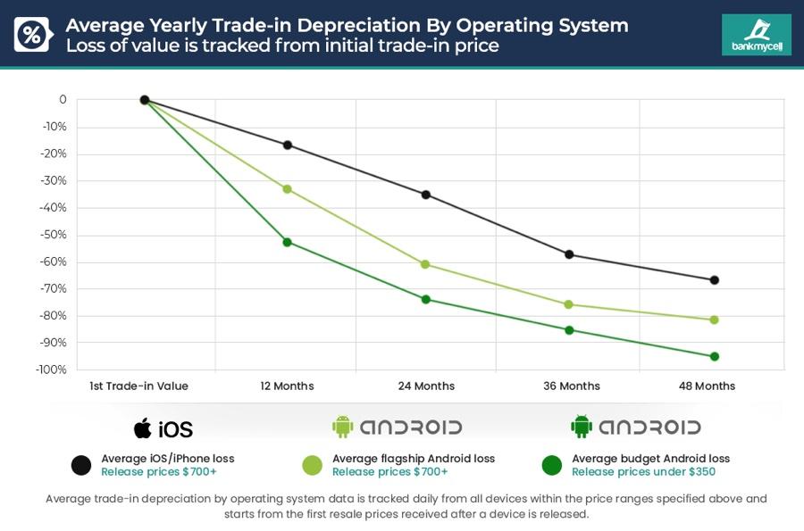 La permuta di iPhone vale il doppio di un Android equivalente