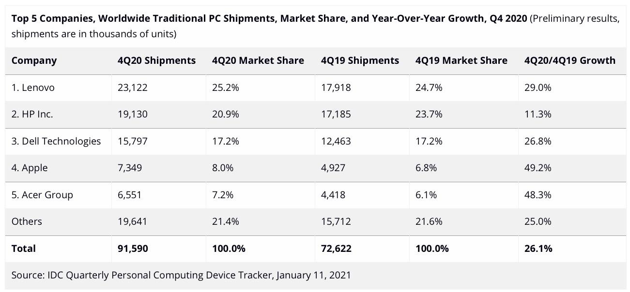 Il ritorno del Mac, nel quarto trimestre 2020 Apple ha superato tutti