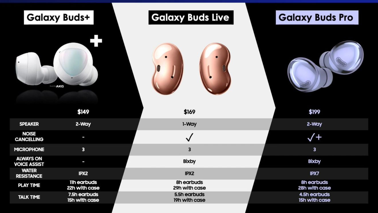 Samsung Galaxy Buds Pro trapelano prima della presentazione