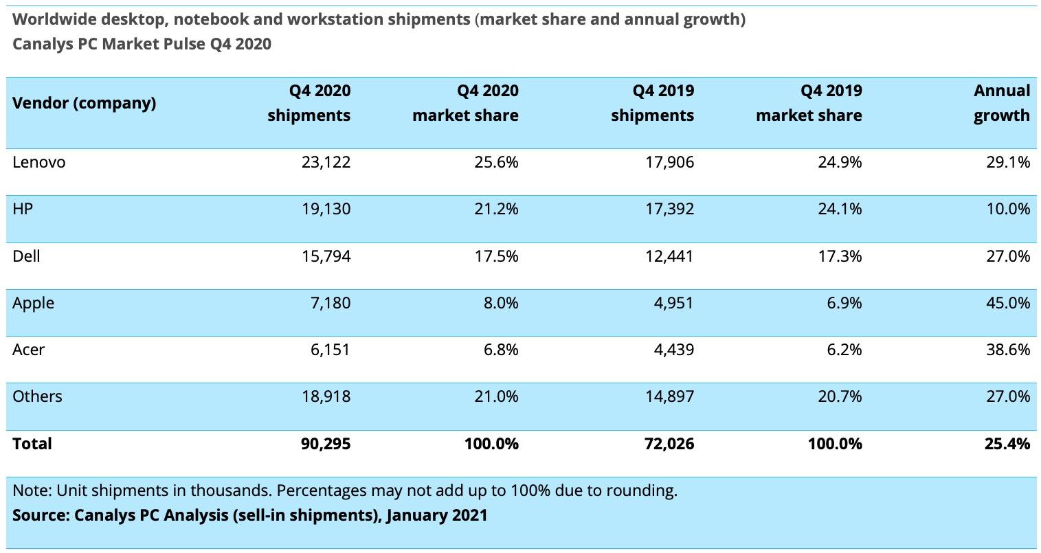 Le spedizioni di Mac sono aumentate del 16% nel 2020