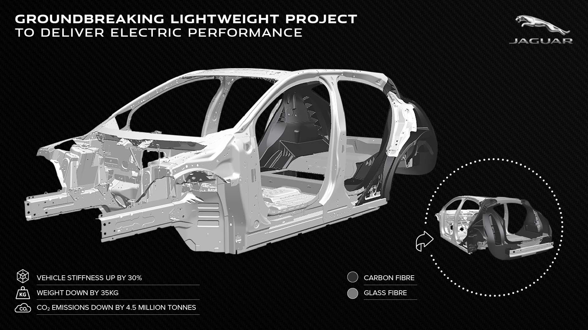 Jaguar Land Rover promette veicoli più leggeri grazie a nuovi materiali