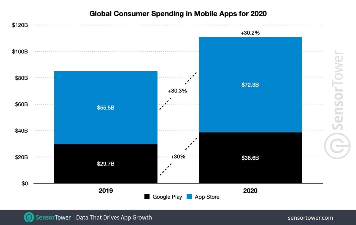 Gli utenti hanno speso 72 miliardi di dollari su App Store nel 2020