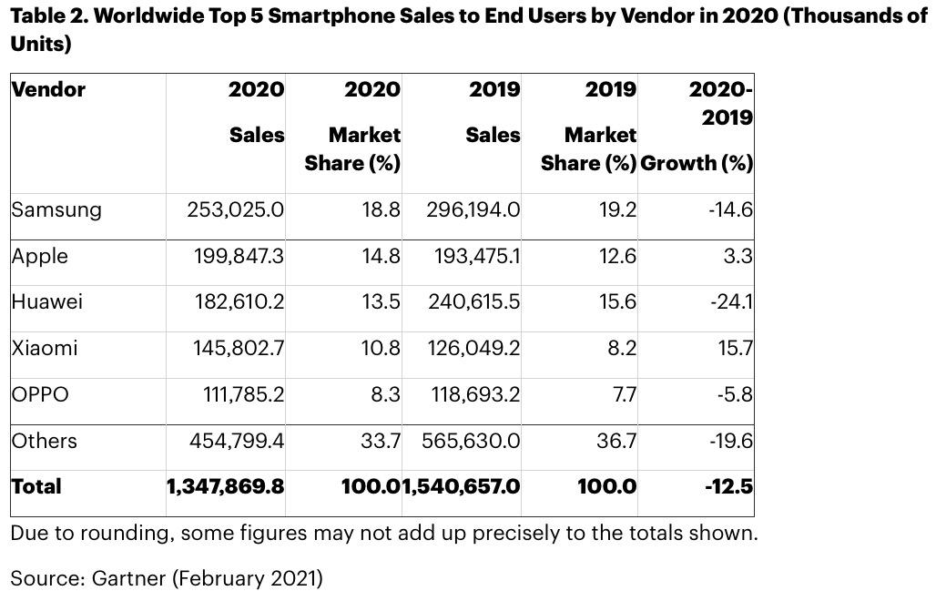Apple è primo costruttore di smartphone nel quarto trimestre 2020
