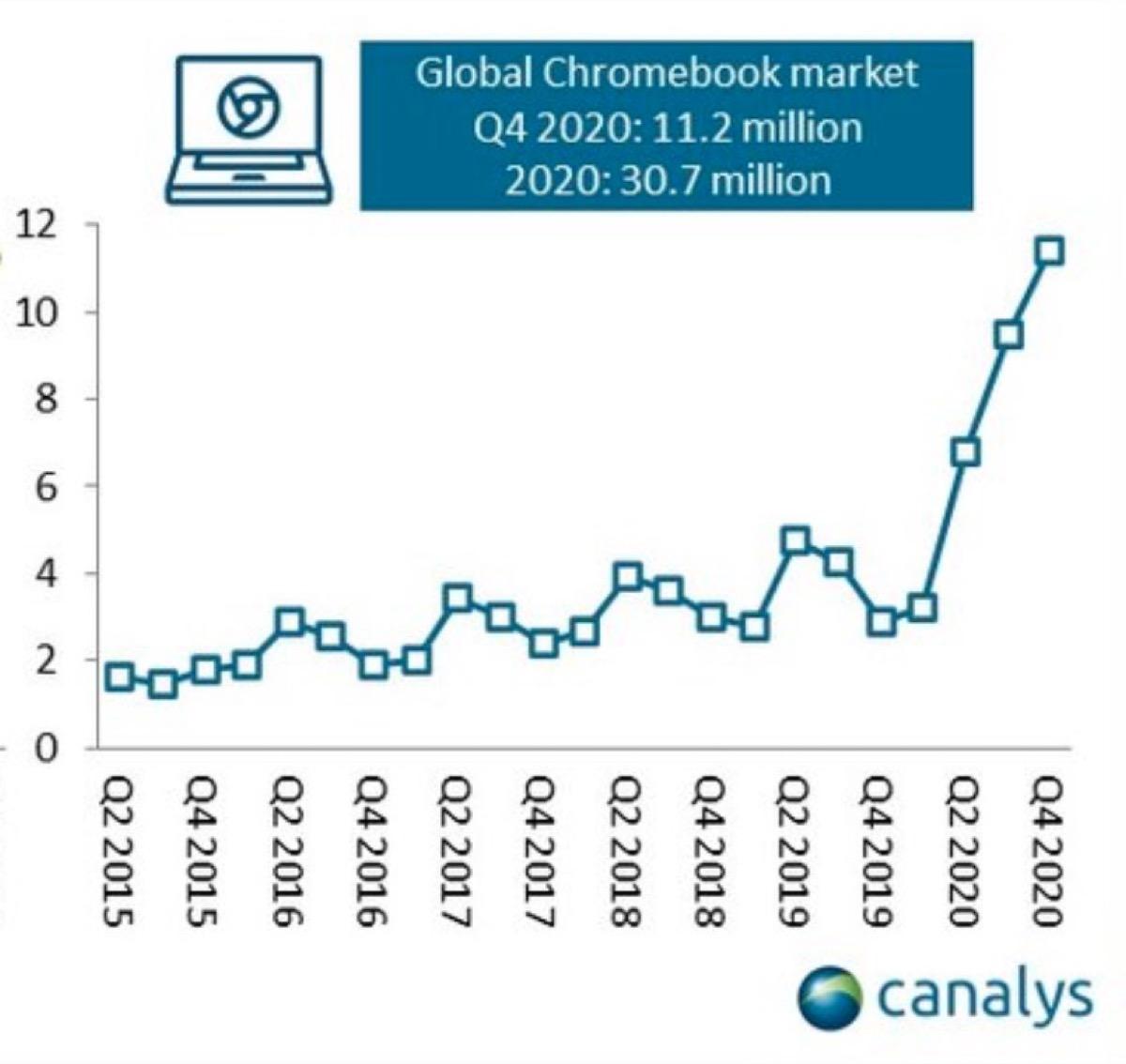 La domanda di Chromebook più che raddoppia