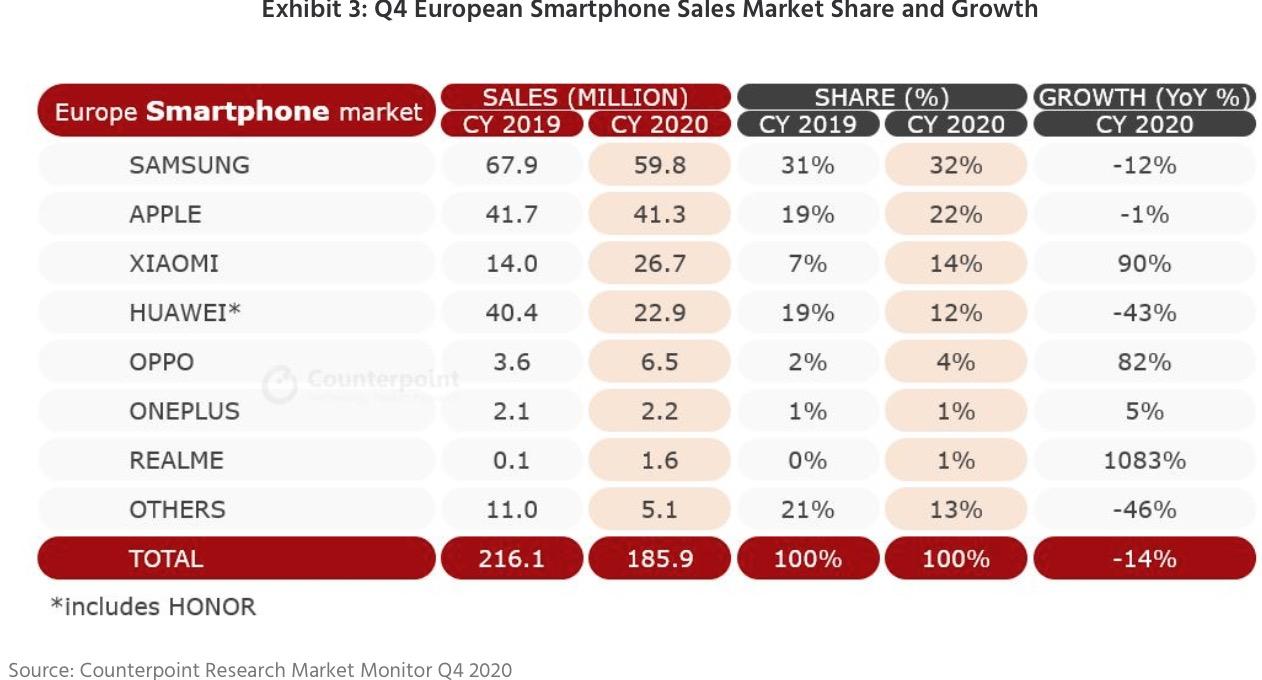 Le vendite iPhone 12 sono state spettacolari in Europa