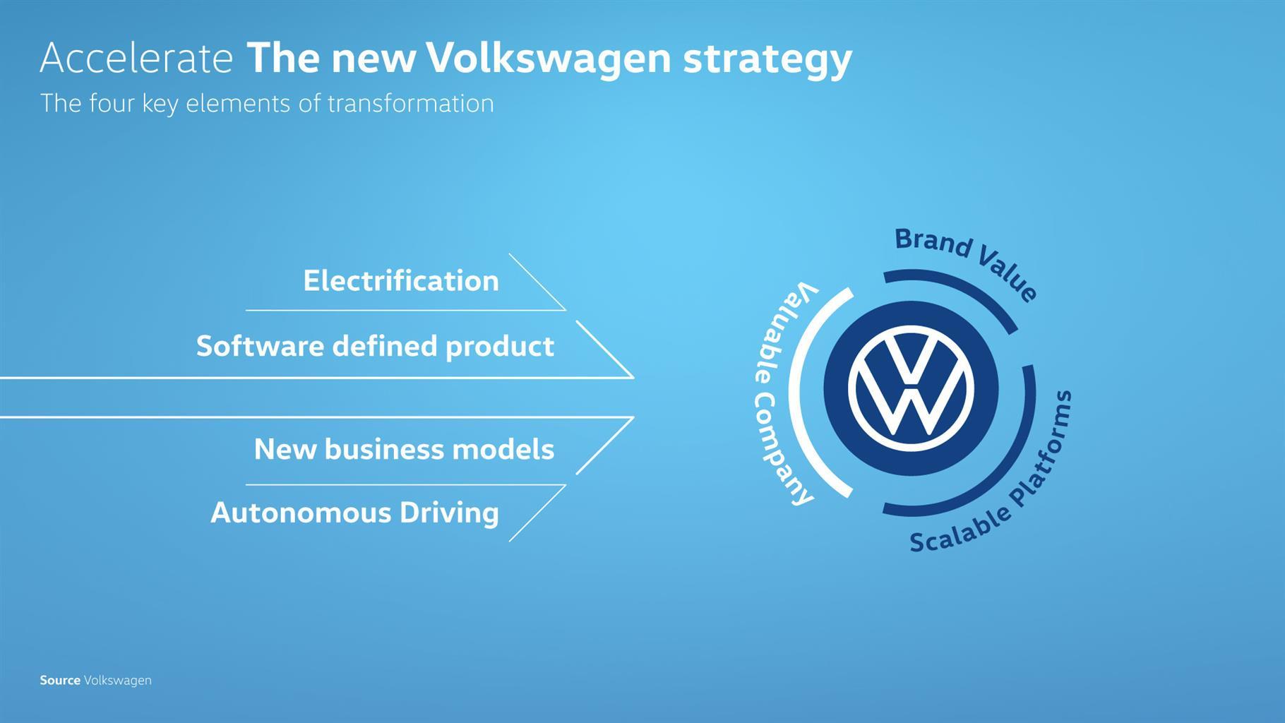 Project Trinity: autonomia elevata, tempi di ricarica rapidi e rivoluzioni per la berlina 2026 di Volkswagen