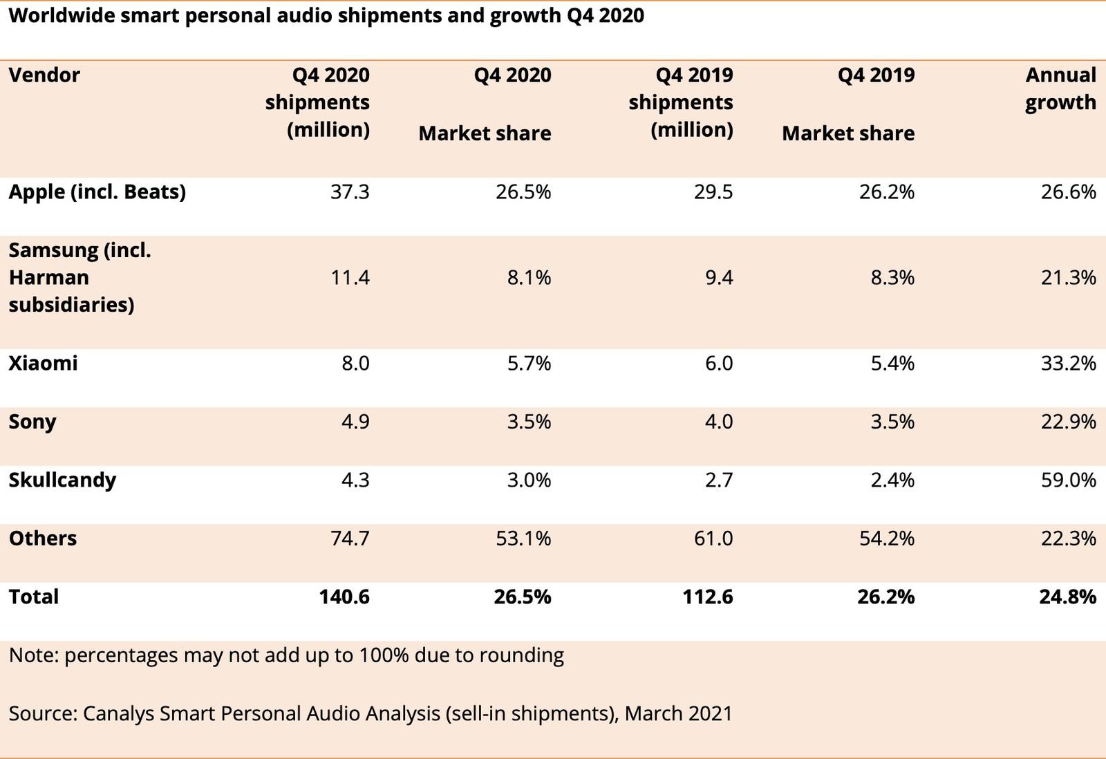 Con AirPods e Beats, Apple ha dominato il 2020 con i dispositivi audio