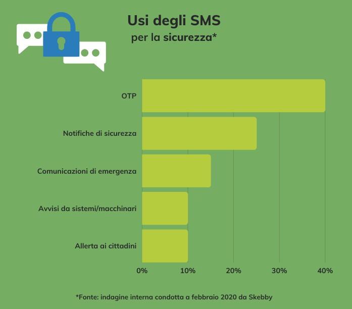 Gli SMS continuano a essere usati