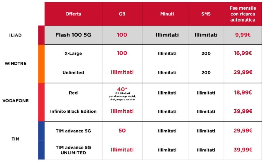 Iliad sorprende con la mega offerta Flash 100 5G