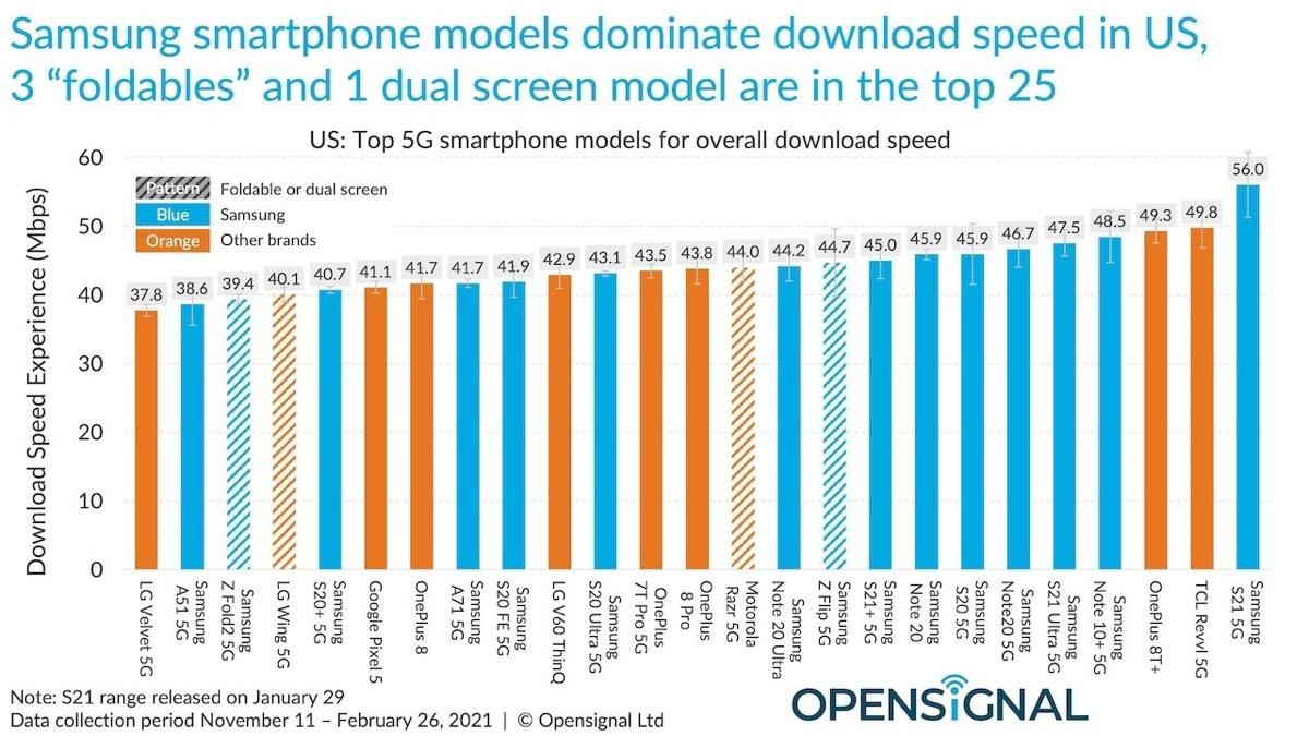 iPhone 12 5G, la velocità è inferiore rispetto ai rivali Android
