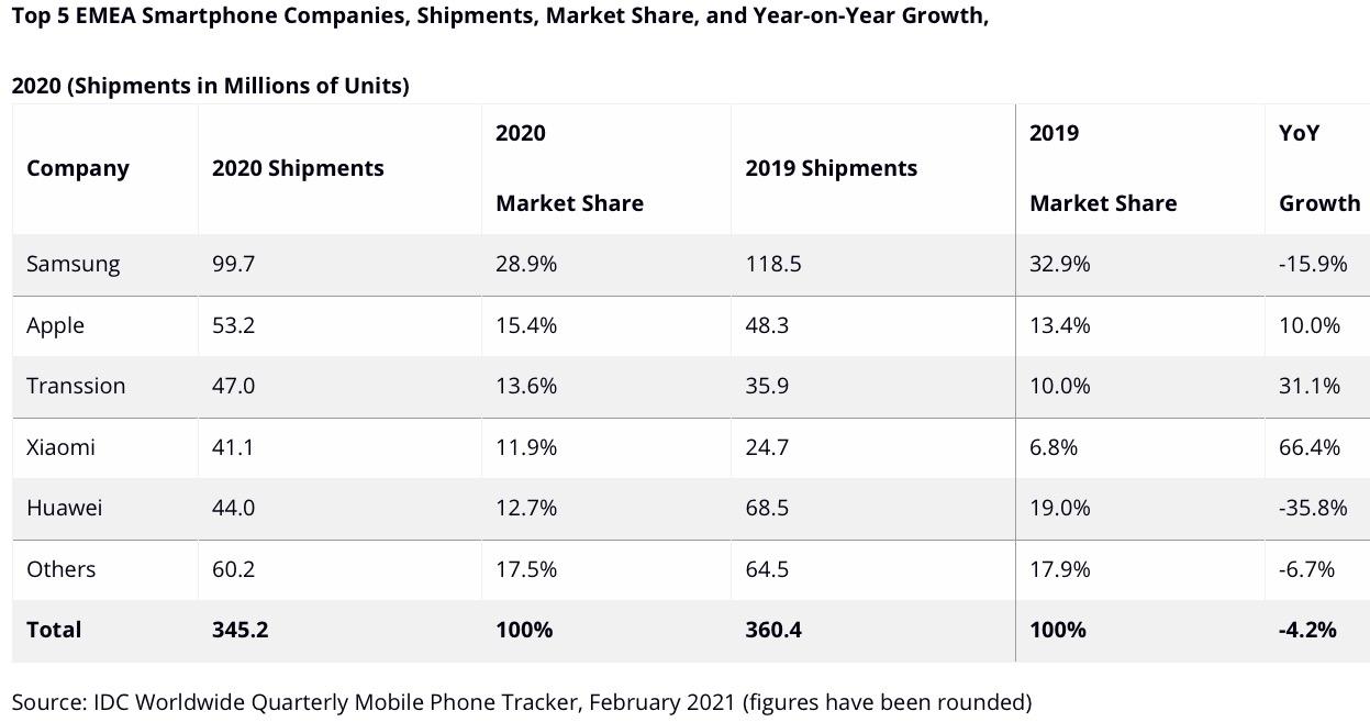 iPhone corre ma gli smartphone toccano il minimo in 6 anni