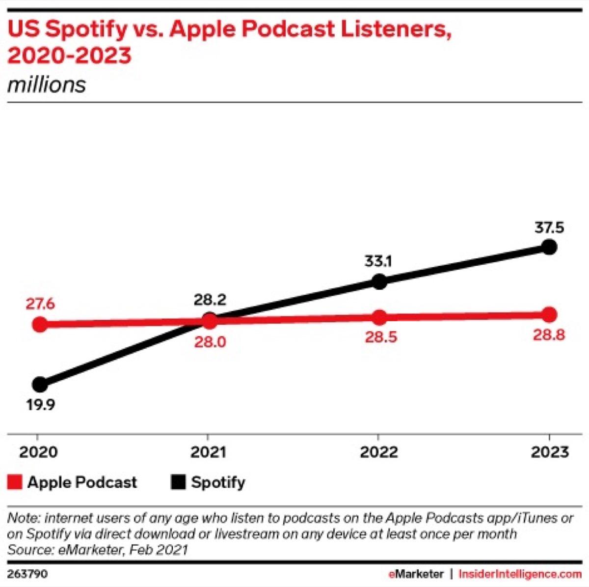 Spotify pronta al sorpasso dei podcast Apple negli USA