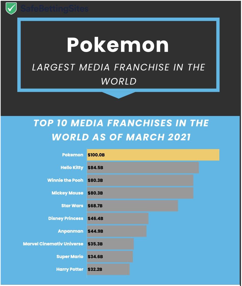 Pokemon vale più di tutti, supera Guerre Stellari e film Marvel