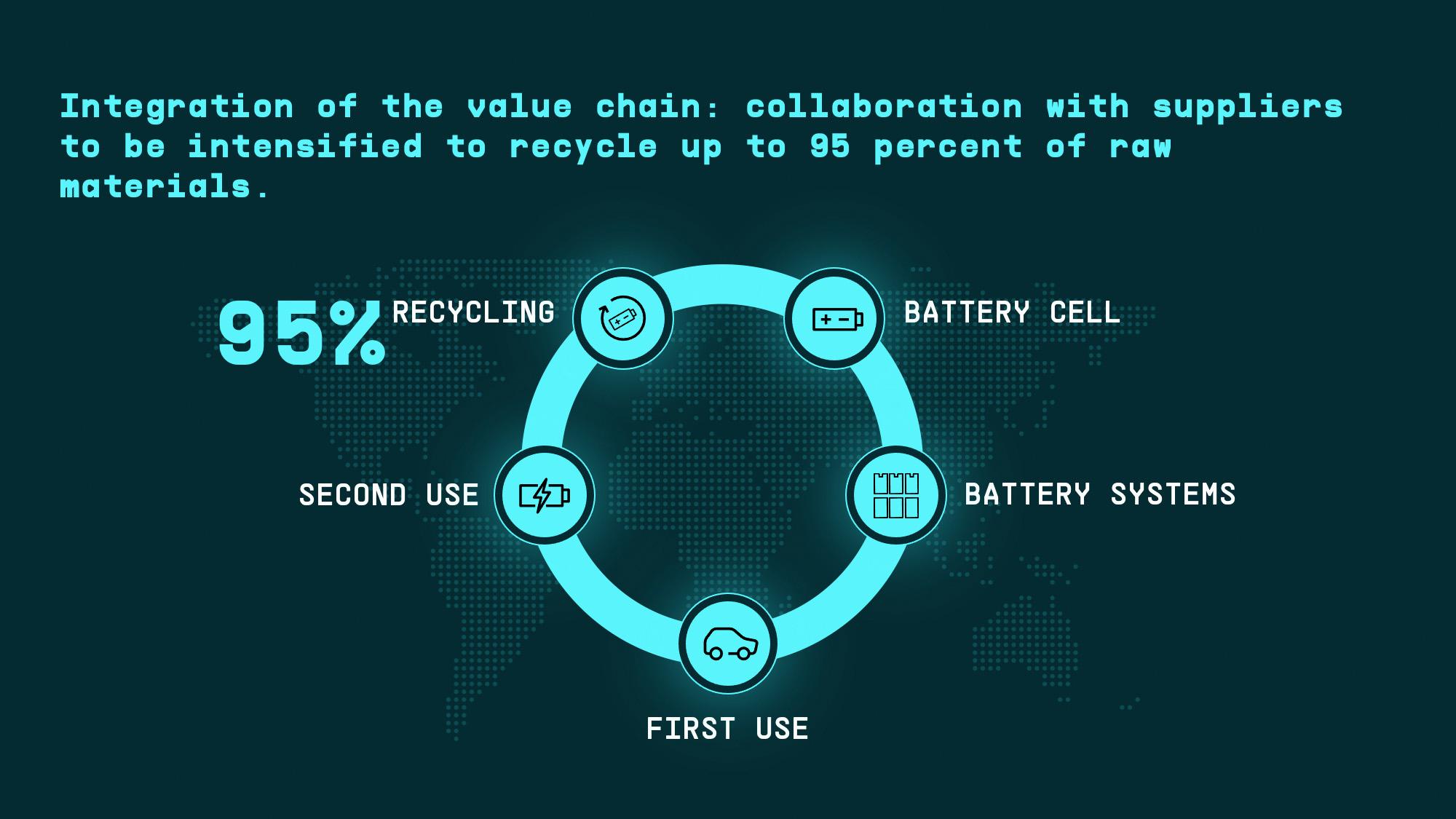 La roadmap di Volkswagen per batterie e ricarica fino al 2030
