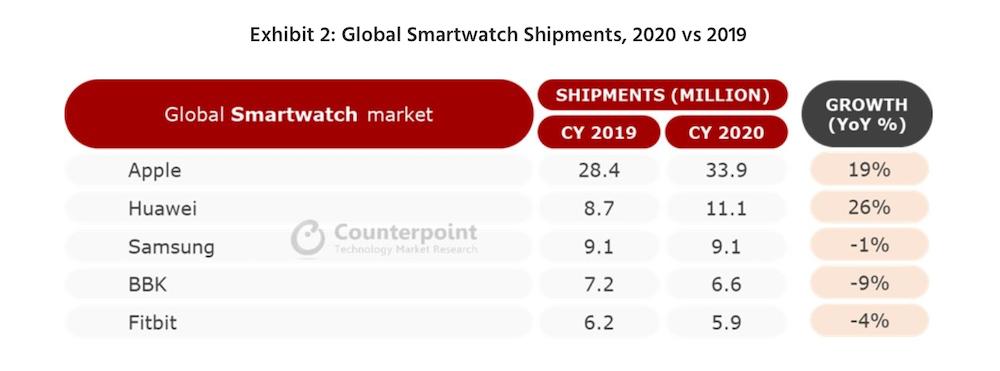 Nell'ultimo trimestre venduto un Apple Watch al secondo