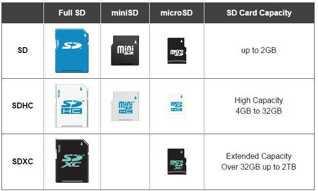 Come scegliere le migliori microSD