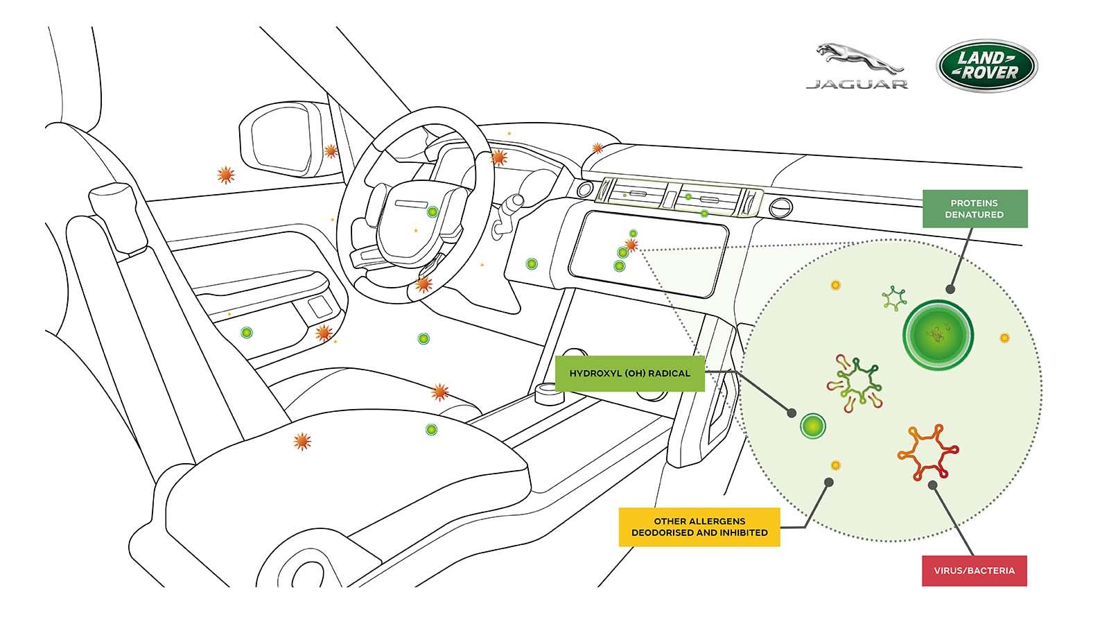 Jaguar-Land Rover, un sistema di purificazione dell'aria contro batteri e virus