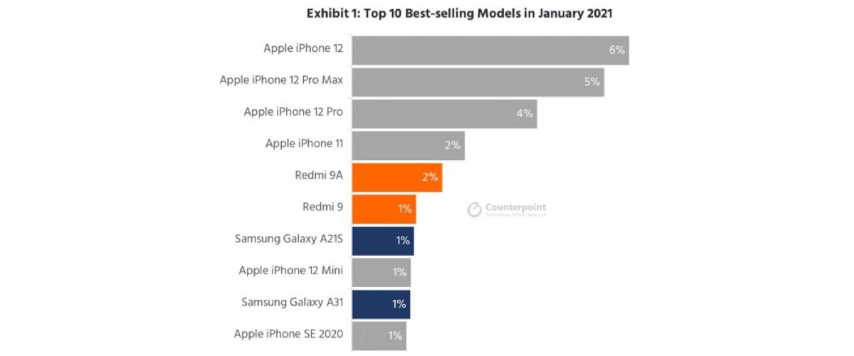 Top vendite smartphone gennaio: 6 su 10 sono iPhone