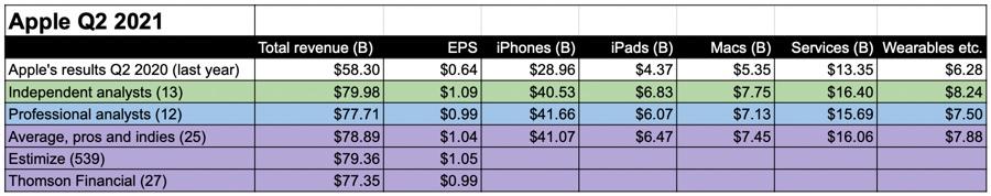 Apple può spaccare altri record nel secondo trimestre 2021
