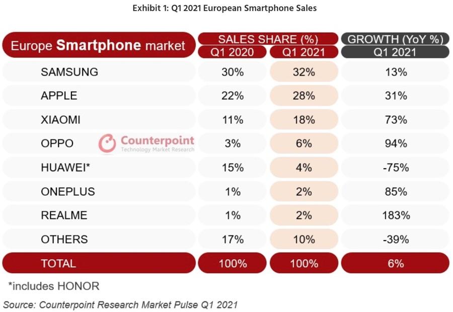 Apple cede a Xiaomi in Italia a marzo, ma iPhone vola ancora