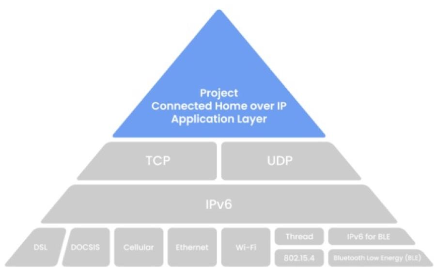 Lo standard CHIP per la domotica universale, Apple inclusa, è in arrivo