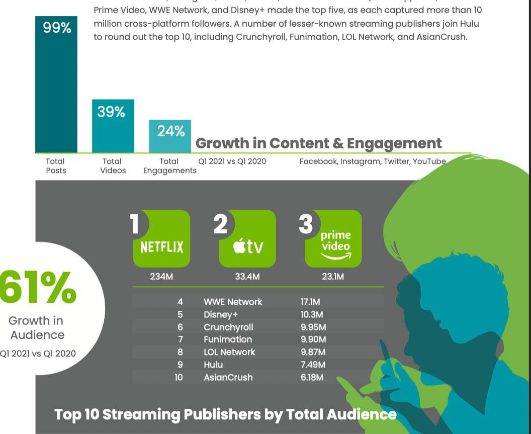 Picco nello streaming a livello globale durante il primo trimestre del 2021