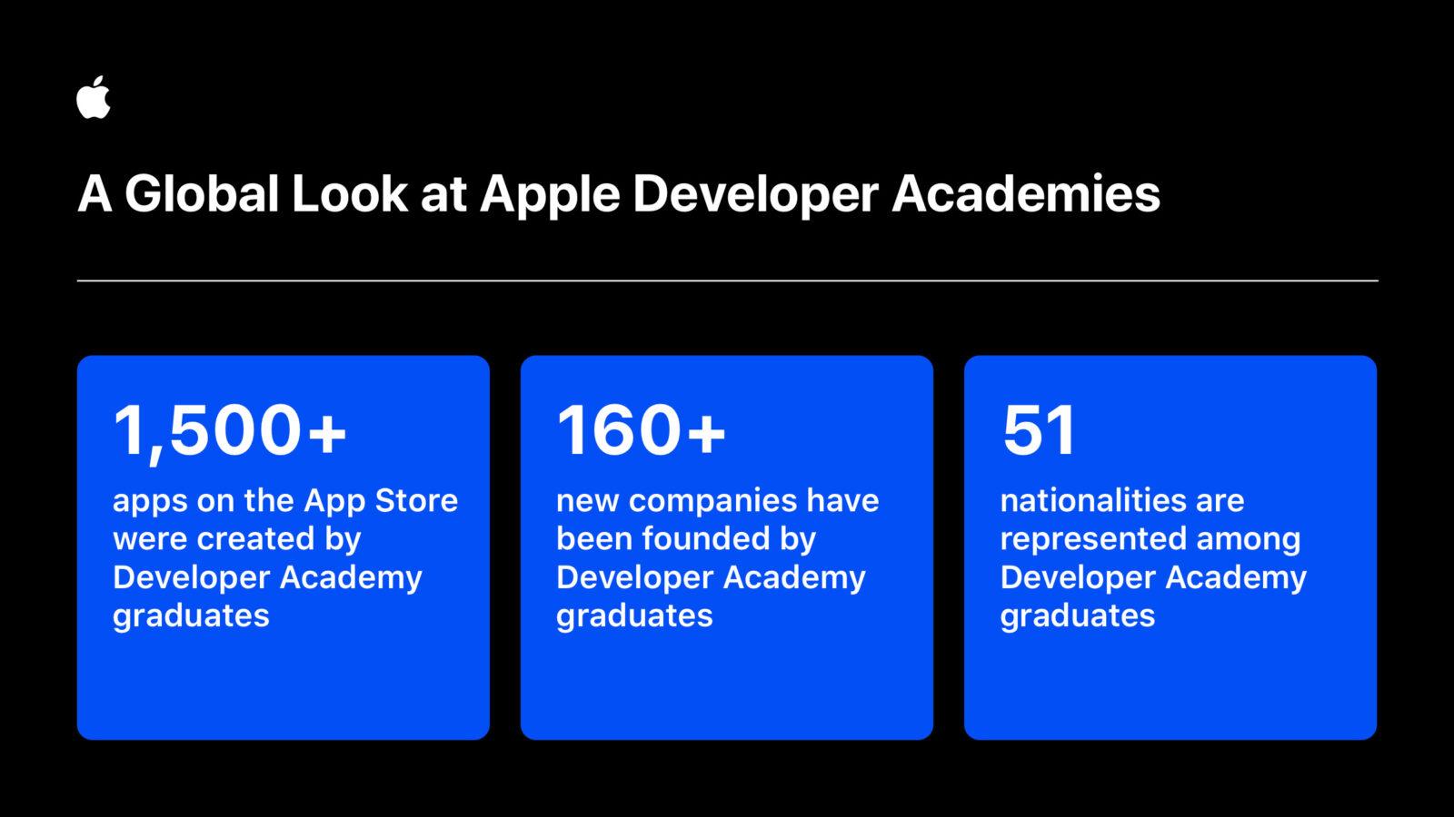 Sviluppatori, designer e imprenditori crescono grazie alle Apple Developer Academy
