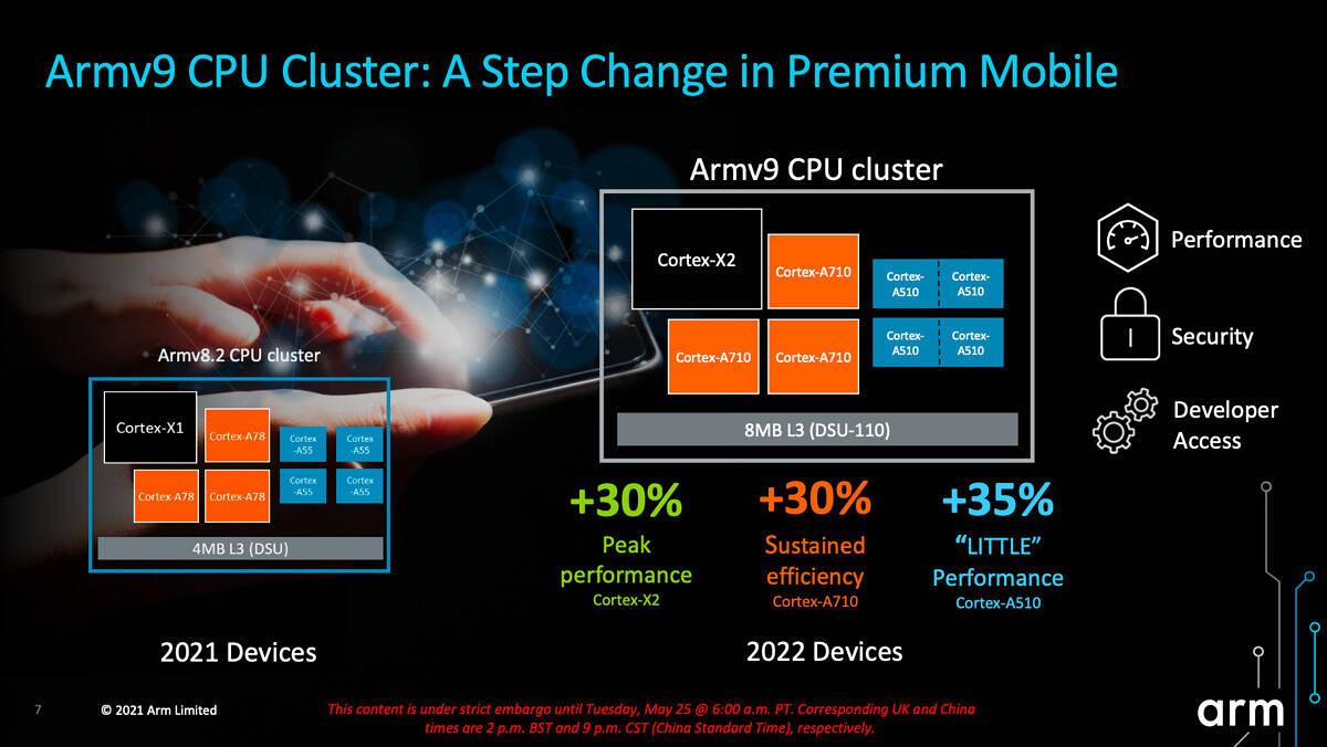 ARM V9 promette fino al 30% di mgilirie lato prestazioni