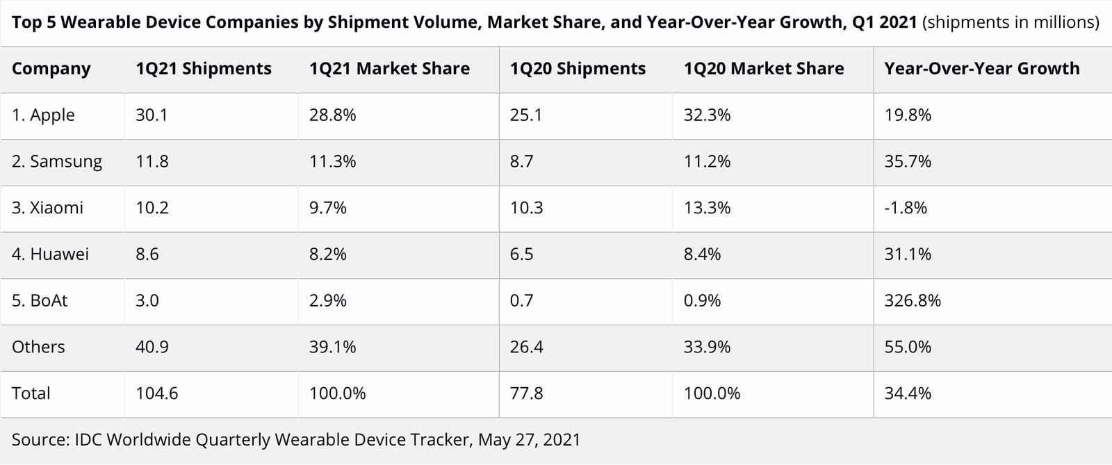 Indossabili Apple, crescono le spedizioni ma i competitor più piccoli rosicchiano quote di mercato