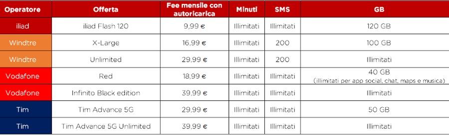Iliad Flash 120 è l'offerta 5G che spacca il mercato