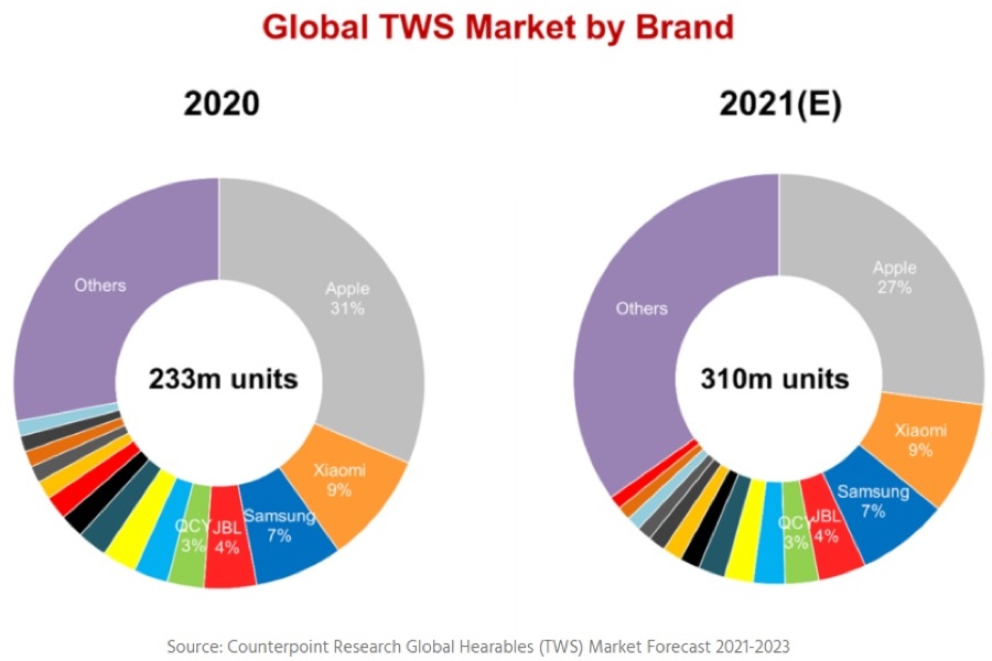 Apple domina il mercato degli auricolari wireless