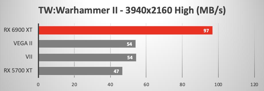 Mac Pro 2019, balzo nelle prestazioni con la AMD Radeon RX 6900 XT