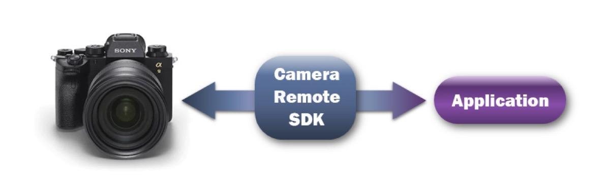 sony camera remote sdk