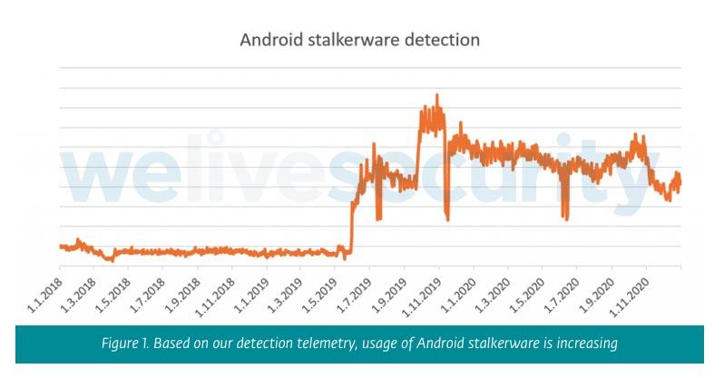 Malware, su Android crescono gli stalkerware
