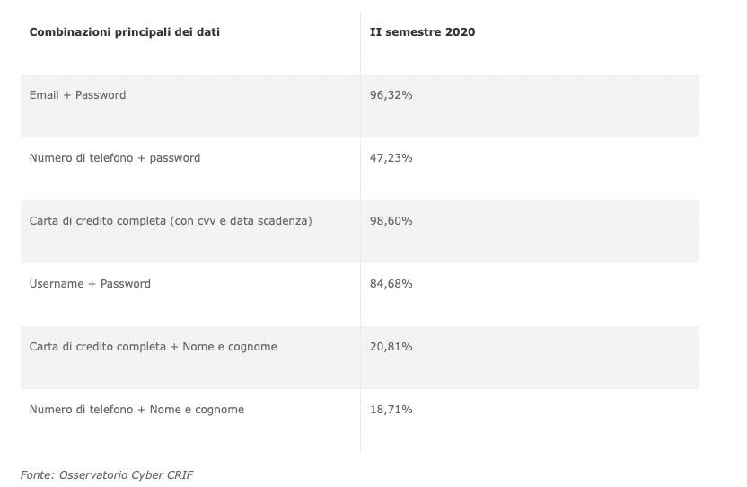 Boom di furti dei dati personali sul web