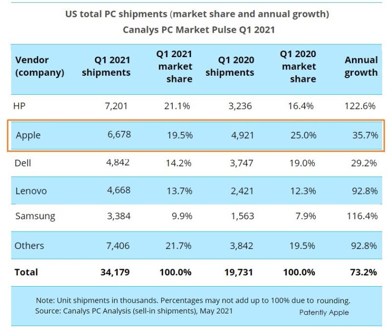Inizio 2021: mercato PC USC cresce del 73%, per Apple risultati positivi