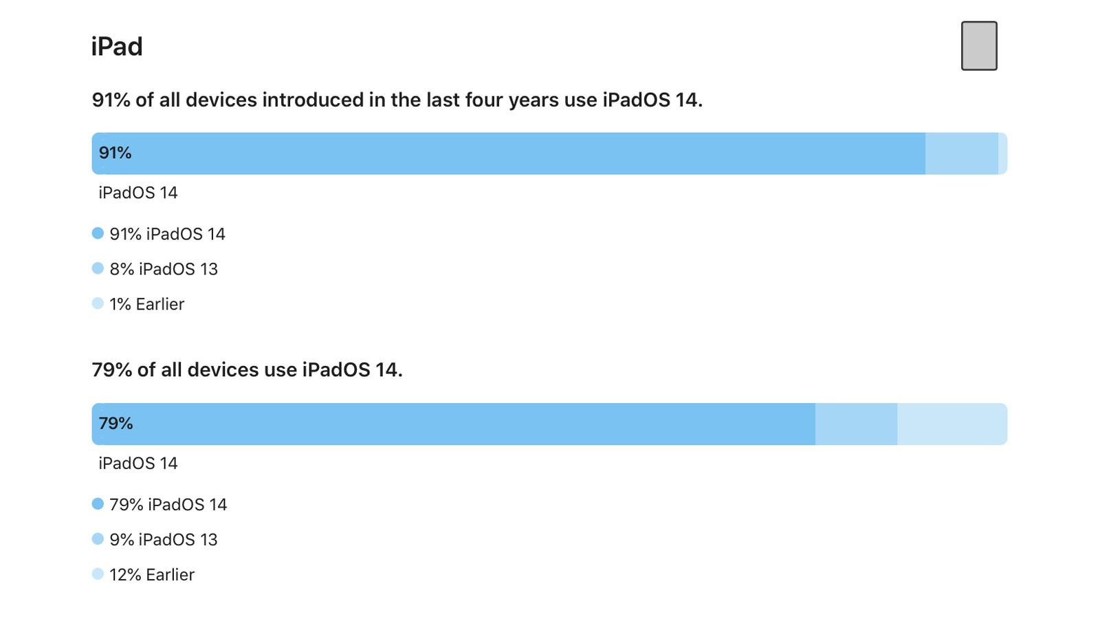 iOS 14 è sul'90% degli iPhone degli ultimi quattro anni