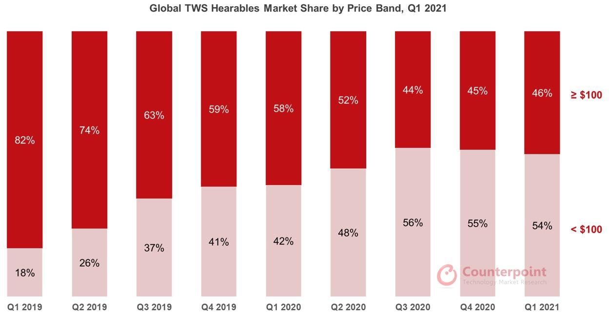 Apple domina gli auricolari wireless nel primo trimestre 2021